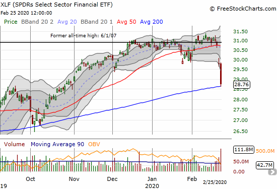 The SPDRs Select Sector Financial ETF (XLF) lost 3.4% and tentatively bounced off its 200DMA support.