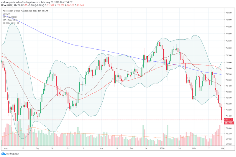 The Australian dollar vs Japanese yen (AUD/JPY) broke down this week and is stretching toward its lows from 2019.