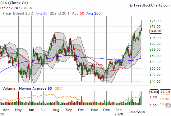 Clorox (CLX) closed at another all-time high but the stock faded sharply from an intraday high.