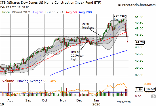 The iShares Dow Jones US Home Construction Index Fund ETF (ITB) lost 2.6% and finished reversing its entire 50DMA breakout.
