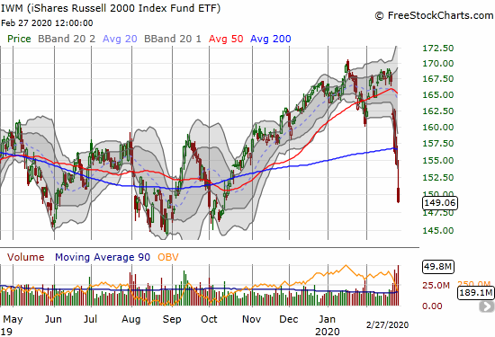 The iShares Russell 2000 Index Fund ETF (IWM) dropped 3.5% to confirm a 200DMA breakdown and a 4-month low.