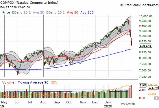 The NASDAQ (COMPQX) plunged 4.6% to a near 3-month low.