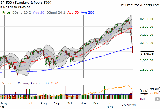 The S&P 500 (SPY) collapsed 4.4% for a 200DMA breakdown and 4-month low.