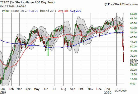 AT200 (T2107) collapsed from 36.6% to 26.8% for a 13-month low.