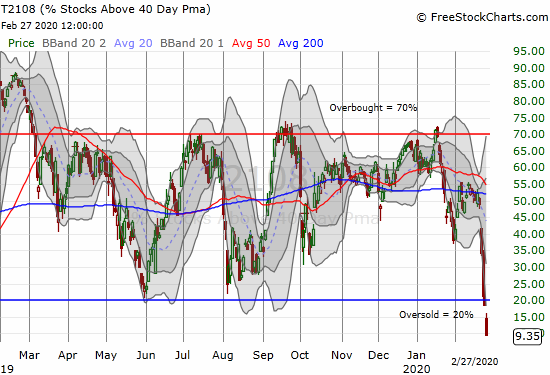 AT40 (T2108) plunged from 18.5% to 9.4% to become deeply oversold.