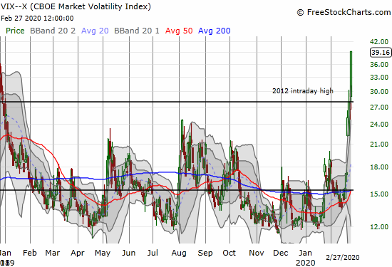 The volatility index (VIX) soared 42.1% and closed at a 2-year high.