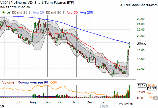 ProShares VIX Short-Term Futures ETF (VIXY) gained 16.2% for a 200DMA breakout.