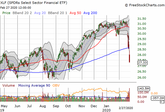 The SPDRS Select Sector Financial ETF (XLF) cratered 4.3% to confirm a 200DMA breakdown and make a 4 1/2 month low.