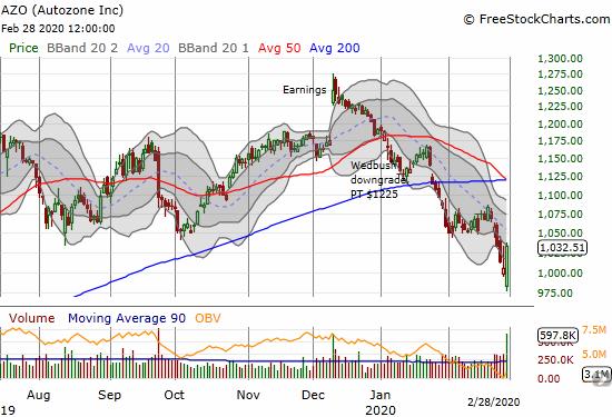 Autozone (AZO) jumped 2.7% on heavy trading volume.