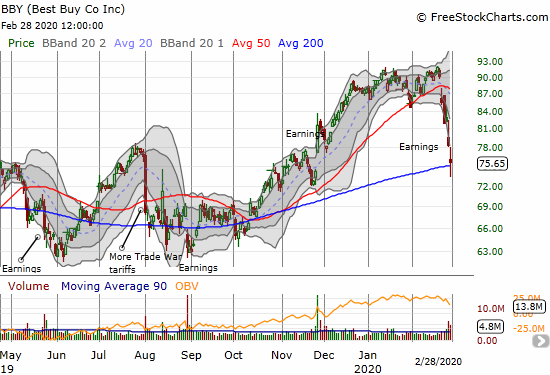 Best Buy (BBY) lost 3.4% but managed to hold onto 200DMA support as post-earnings selling pressure continued.