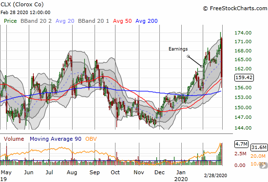 Clorox (CLX) faded on high volume for a loss of 5.5%. CLX recovered from a brief 50DMA breakdown.
