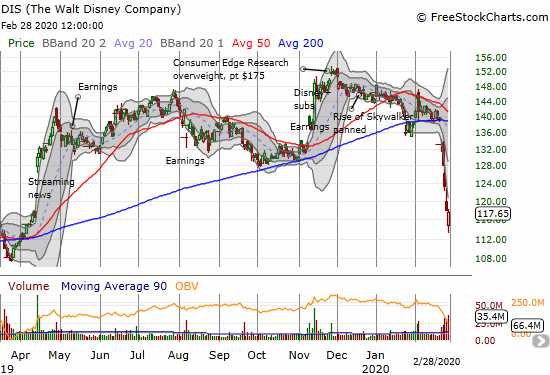Disney (DIS) closed the day near flat after completing a reversal of the April, 2019 breakout.