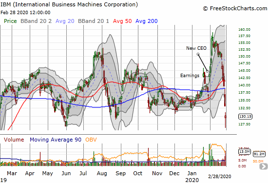 International Business Machines Corporation (IBM) confirmed a 200DMA breakdown but bounced off key support from 2019's trading range.