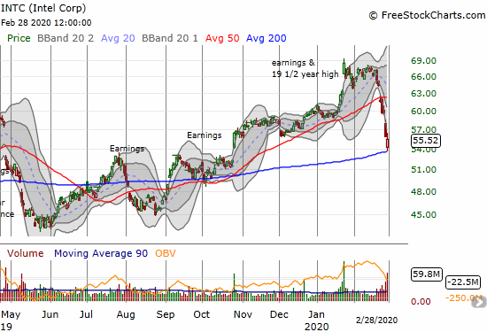 Intel (INTC) tested 200DMA support as it closed its post-earnings gap from October.