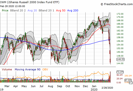 The iShares Russell 2000 Index Fund ETF (IWM) lost 1.8% and retested key support from 2019's trading range.