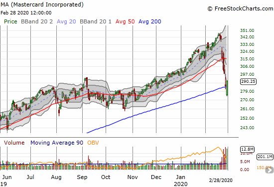 Mastercard Incorporated (MA) gapped into a 200DMA breakdown but surged to a 1.6% gain on the day.