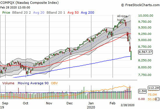 The NASDAQ (COPMQX) managed to close flat after gapping below its 200DMA.