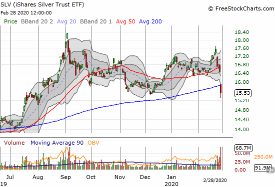 The iShares Silver Trust (SLV) gapped down for a whopping 5.7% loss that confirmed a 50DMA breakdown and sliced through 200DMA support.