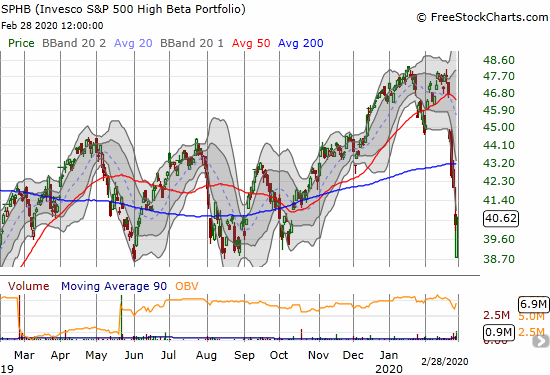 The Invesco S&P 500 High Beta ETF (SPHB) managed to gain 0.8% after rebounding from a test of the bottom of 2019's trading range.