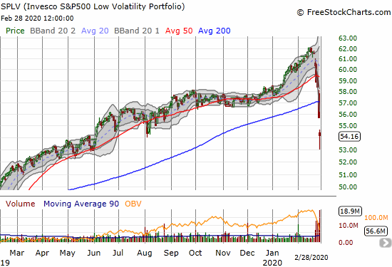 The Invesco S&P 500 Low Volatility ETF (SPLV) lost 2.7% and finished reversing a breakout from June, 2019.