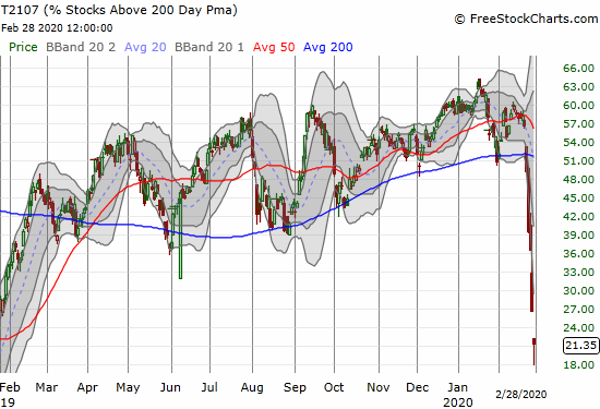 AT200 (T2107) dropped as low as 18% for a near 14-month low before rebounding to 21%.