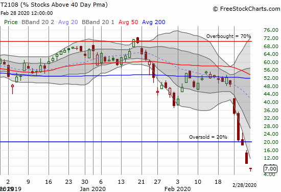 AT40 (T2108) plunged as low as 5% before rebounding to 7%.