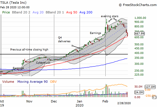 Tesla (TSLA) lost 1.6% after rebounding from a gap down to 50DMA support.