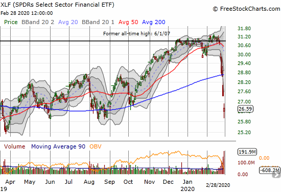 The SPDRS Select Sector Financial ETF (XLF) further confirmed its 200DMA breakdown with a 2.7% loss. At its lows, XLF tested support at the August, 2019 lows.