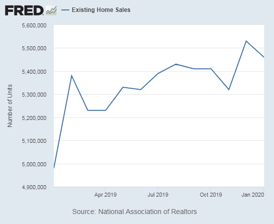 Existing home sales ended up trending upward for 2019.