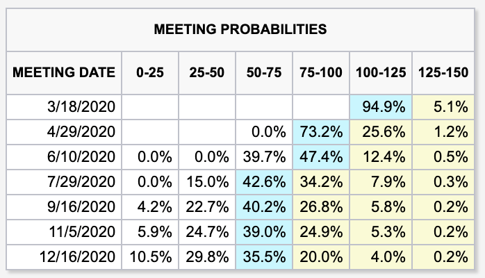 Fed fund Futures Meeting Probabilities show continued pressure on interest rates after March.