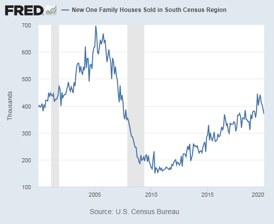 New home sales in the South are down notably from recent months but are well within the current uptrend.