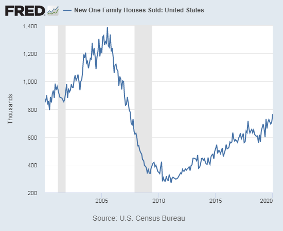 New home sales in January, 2020 reached a new post-recession high.