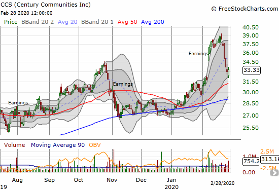 Century Communities (CCS) essentially reversed all its post-earnings gains but managed to close flat on Friday.