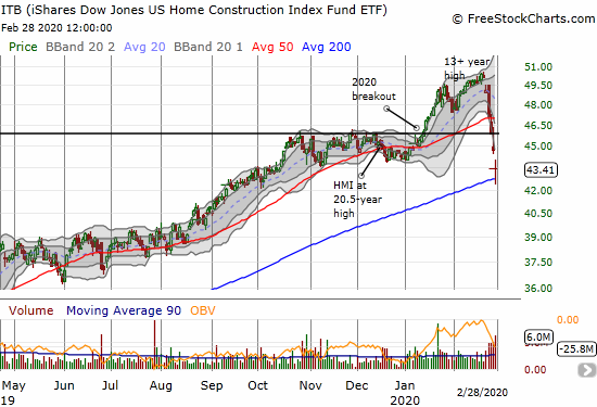 The iShares Dow Jones US Home Construction Index Fund ETF (ITB) dropped 13.4% in a week but managed to bounce off its 200DMA support.