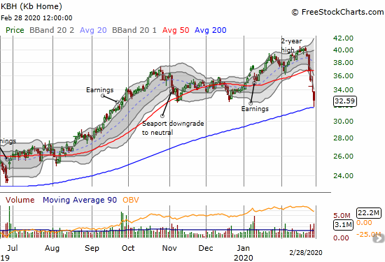 KB Home (KBH) fell 18.2% in a week but managed to bounce off its 200DMA support.
