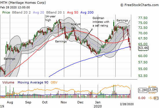 Meritage Homes (MTH) continued its post-earnings fade with a 200DMA breakdown and 6-week low.