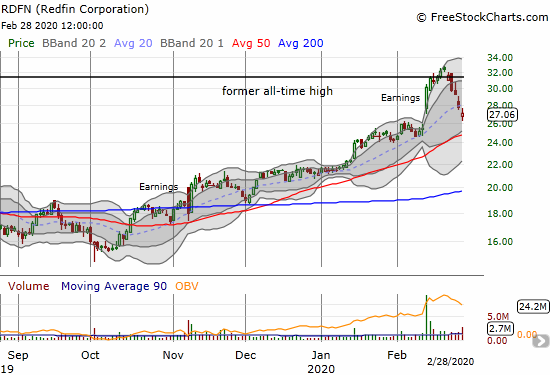 Redfin (RDFN) lost 2.9% on Friday and almost completed a full reversal of its post-earnings gap up.