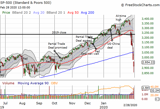 The S&P 500 (SPY) confirmed its 200DMA breakdown after losing 0.8%. The index rebounded from close to the August/October, 2019 lows.