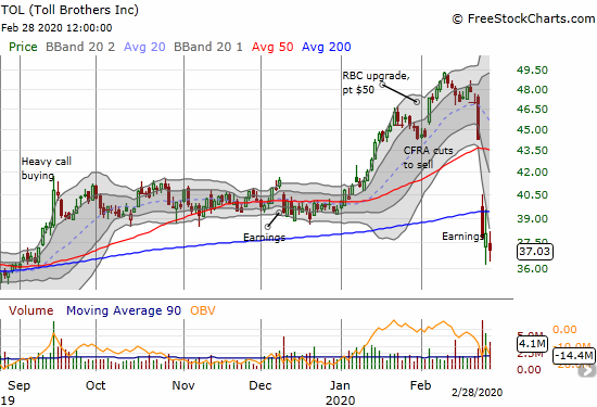 Toll Brothers (TOL) sliced through its 200DMA support after a very poorly received earnings report.