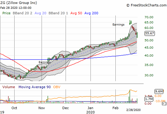 Zillow Group (ZG) (Z) completely reversed its post-earnings gap up but managed to gain 2.4% on Friday.