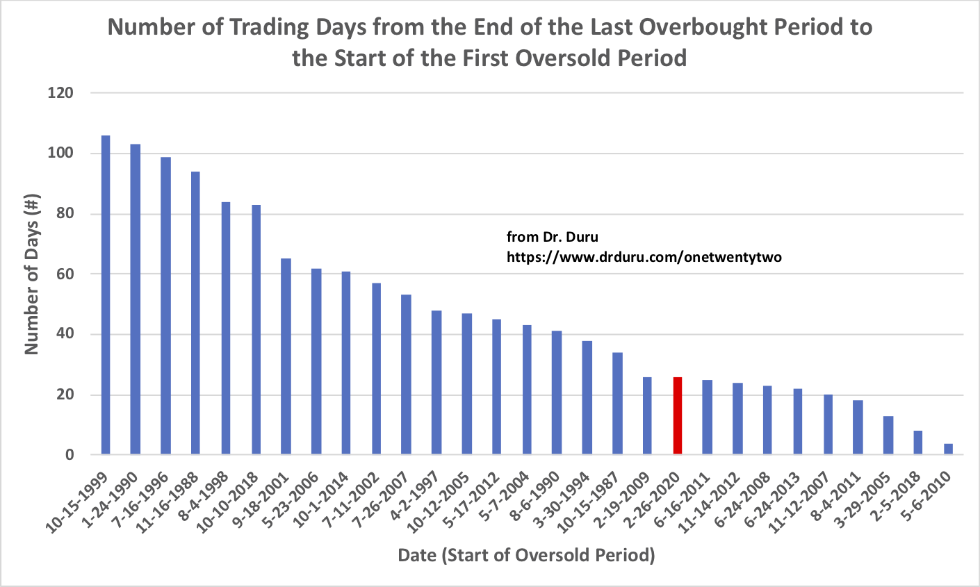 The current plunge into oversold trading conditions was fast, but recent periods have featured even faster slides. (Is the market subtly becoming more and more unstable?)