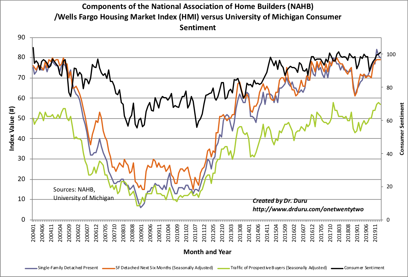 Each component of the Housing Market Index (HMI) fell by a point while consumer confidence reached a 16-year high.
