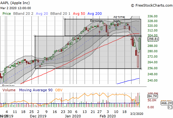 Apple (AAPL) gained an incredible 9.3% in a move that almost took the stock right back to its 50DMA.