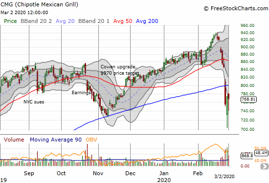 Chipotle Mexican Grill (CMG) struggled throughout the day and closed with a 0.6% loss.