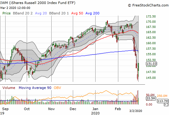 The iShares Russell 2000 Index Fund ETF (IWM) gained 3.2% and closed above its lower Bollinger Band for the first time in 5 trading days
