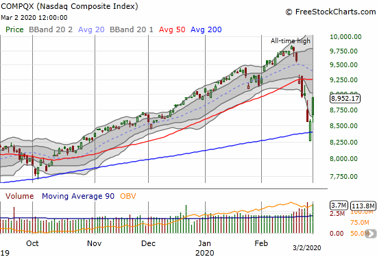 The NASDAQ (COMPQX) hopped up 4.5% in a confirmation of 200DMA support.