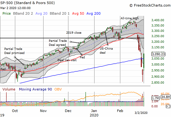 The S&P 500 (SPY) jumped 4.6% and sliced right through 200DMA resistance.