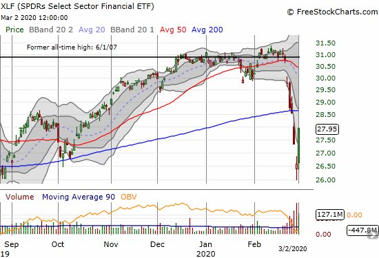The SPDRS Select Sector Financial ETF (XLF) soared 5.1% and closed with its Bollinger Band for the first time in 5 trading days.