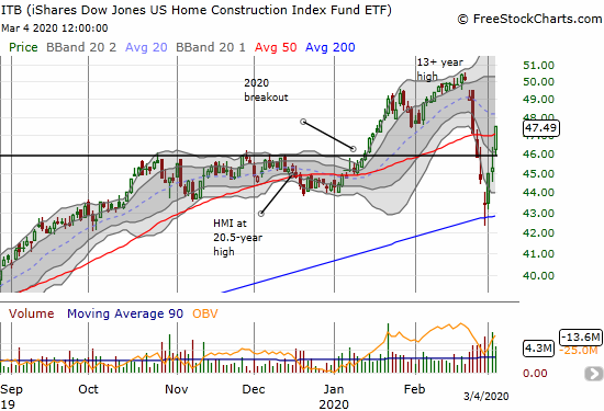 The iShares Dow Jones US Home Construction Index Fund ETF (ITB) jumped 4.9% and both recovered its 2020 breakout and 50DMA support.