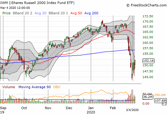 The iShares Russell 2000 Index Fund ETF (IWM) gained 2.9% but remains far short of 200DMA resistance.